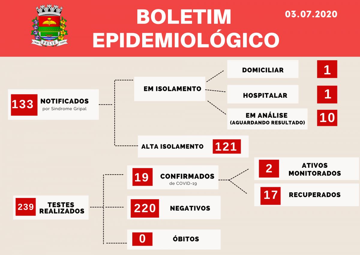 BOLETINS EPIDEMIOLÓGICOS COVID-19 MUNICÍPIO DE FELIZ