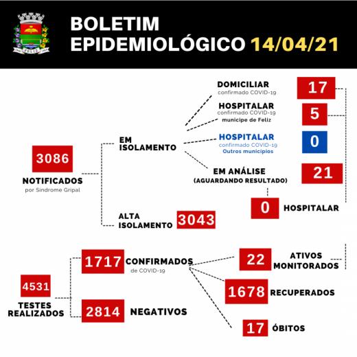 BOLETINS EPIDEMIOLÓGICOS COVID-19