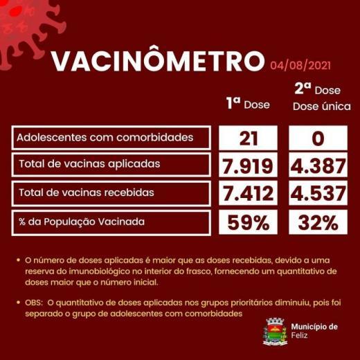 Progresso da Vacinação
